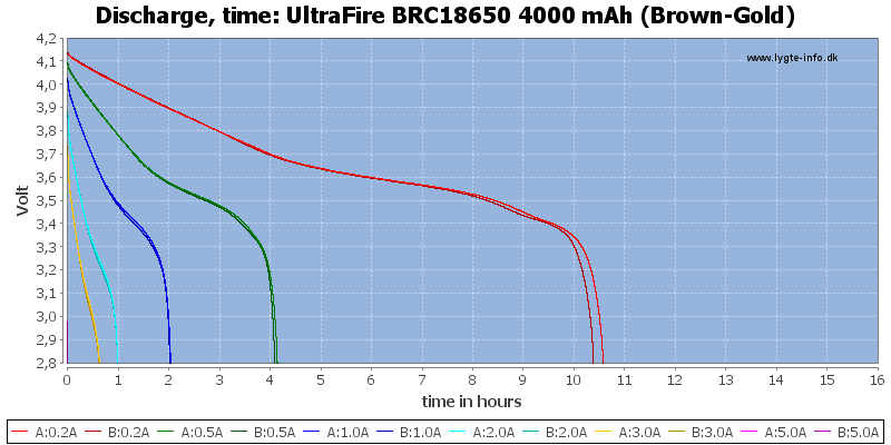 UltraFire%20BRC18650%204000%20mAh%20(Brown-Gold)-CapacityTimeHours