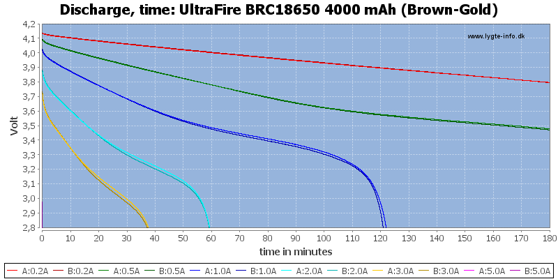 UltraFire%20BRC18650%204000%20mAh%20(Brown-Gold)-CapacityTime
