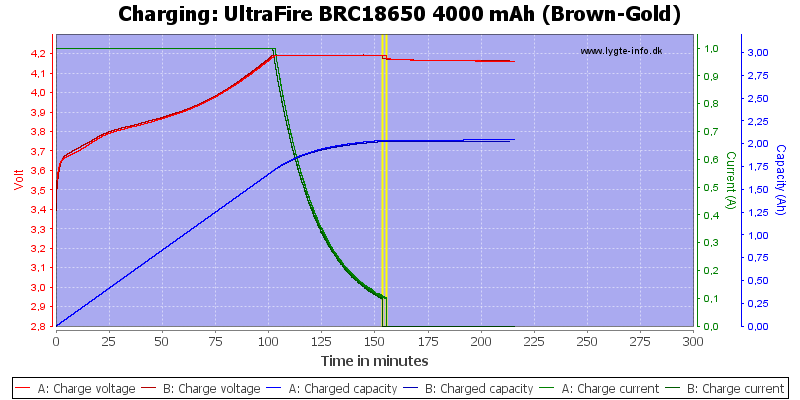 UltraFire%20BRC18650%204000%20mAh%20(Brown-Gold)-Charge