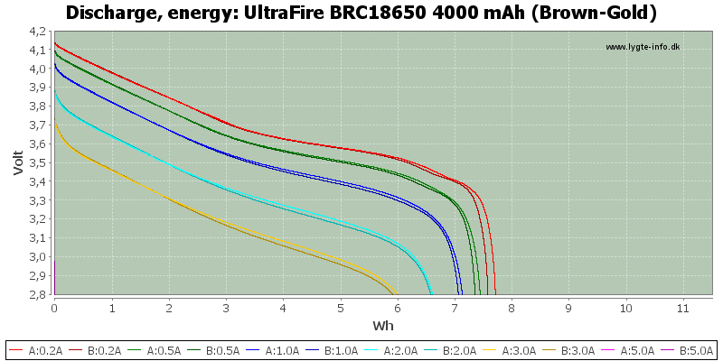 UltraFire%20BRC18650%204000%20mAh%20(Brown-Gold)-Energy