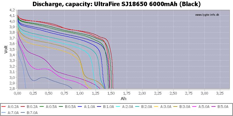 UltraFire%20SJ18650%206000mAh%20(Black)-Capacity