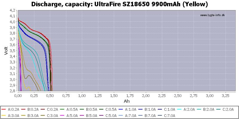 UltraFire%20SZ18650%209900mAh%20(Yellow)-Capacity