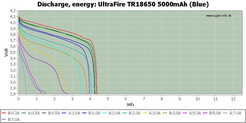 UltraFire%20TR18650%205000mAh%20(Blue)-Energy