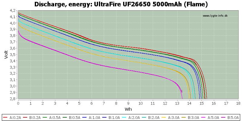 UltraFire%20UF26650%205000mAh%20(Flame)-Energy
