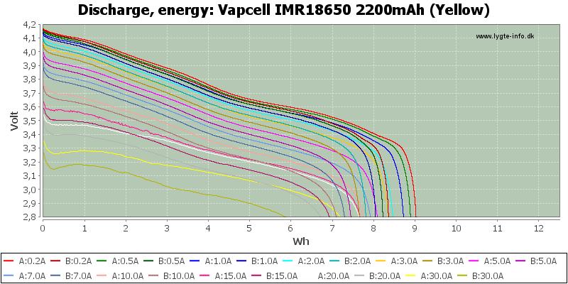 Vapcell%20IMR18650%202200mAh%20(Yellow)-Energy