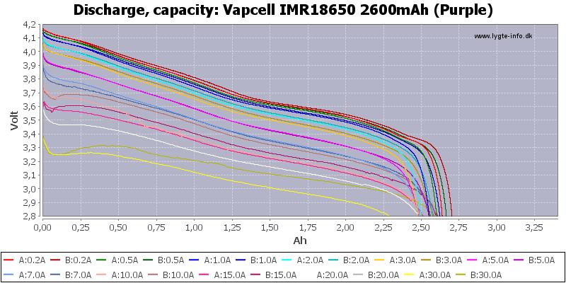 Vapcell%20IMR18650%202600mAh%20(Purple)-Capacity