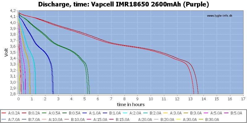 Vapcell%20IMR18650%202600mAh%20(Purple)-CapacityTimeHours