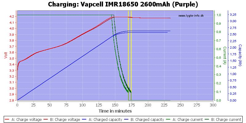 Vapcell%20IMR18650%202600mAh%20(Purple)-Charge
