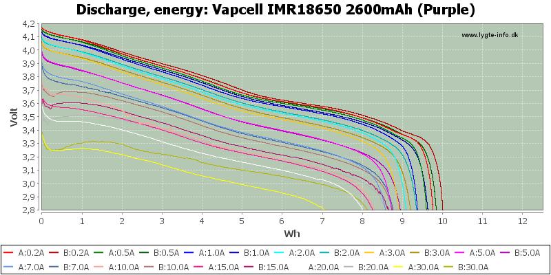 Vapcell%20IMR18650%202600mAh%20(Purple)-Energy