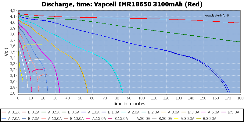 Vapcell%20IMR18650%203100mAh%20(Red)-CapacityTime