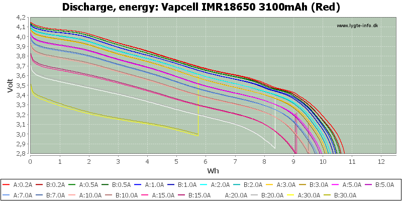 Vapcell%20IMR18650%203100mAh%20(Red)-Energy