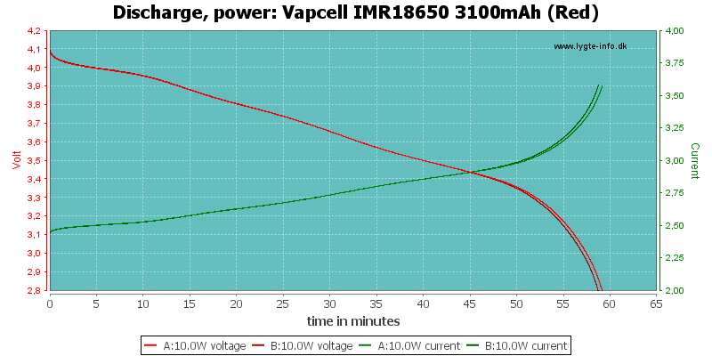 Vapcell%20IMR18650%203100mAh%20(Red)-PowerLoadTime
