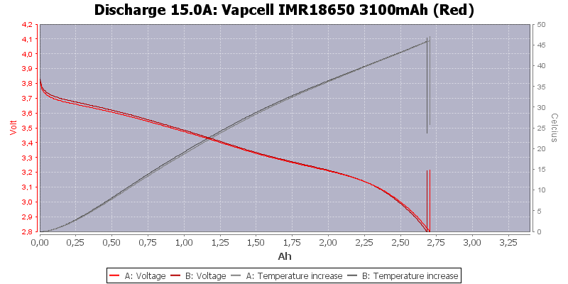 Vapcell%20IMR18650%203100mAh%20(Red)-Temp-15.0