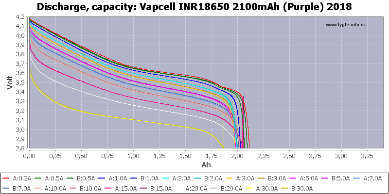 Vapcell%20INR18650%202100mAh%20(Purple)%202018-Capacity