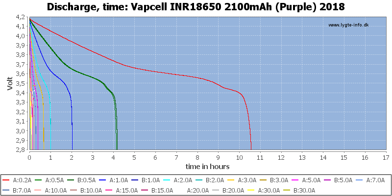 Vapcell%20INR18650%202100mAh%20(Purple)%202018-CapacityTimeHours
