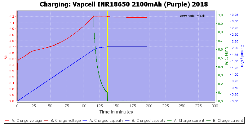 Vapcell%20INR18650%202100mAh%20(Purple)%202018-Charge