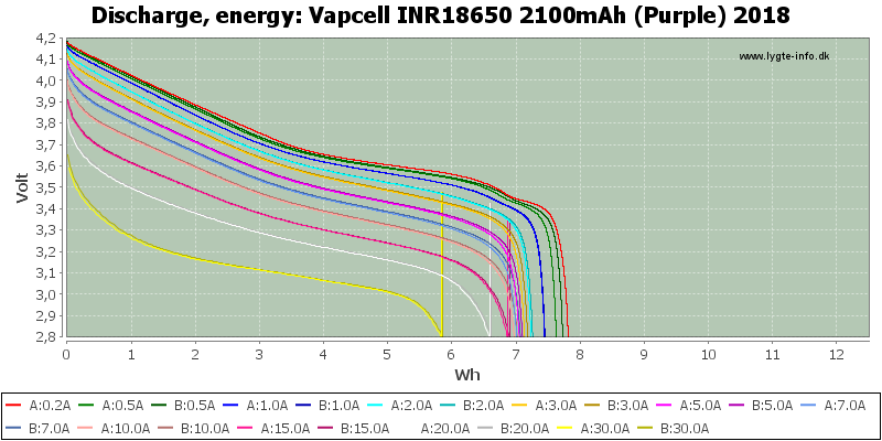 Vapcell%20INR18650%202100mAh%20(Purple)%202018-Energy