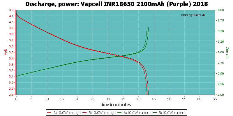Vapcell%20INR18650%202100mAh%20(Purple)%202018-PowerLoadTime