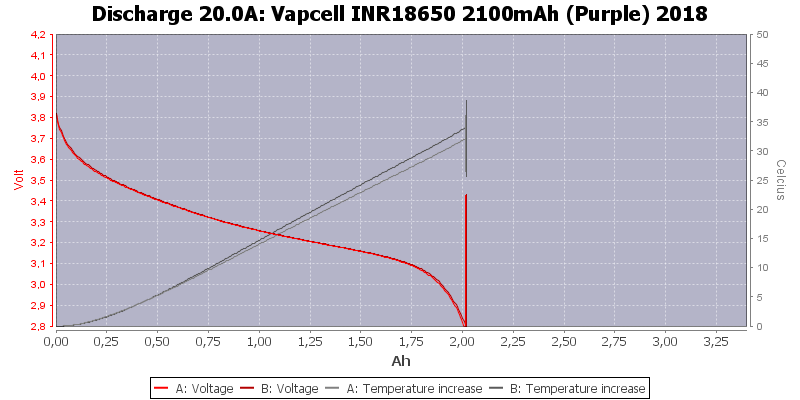 Vapcell%20INR18650%202100mAh%20(Purple)%202018-Temp-20.0