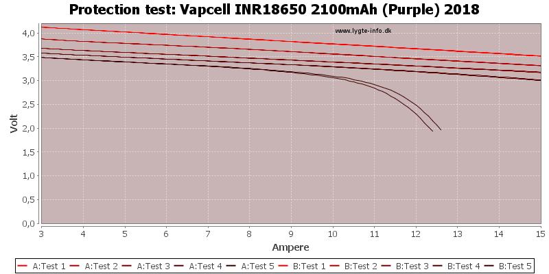 Vapcell%20INR18650%202100mAh%20(Purple)%202018-TripCurrent