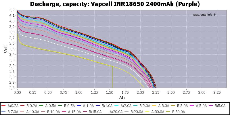 Vapcell%20INR18650%202400mAh%20(Purple)-Capacity