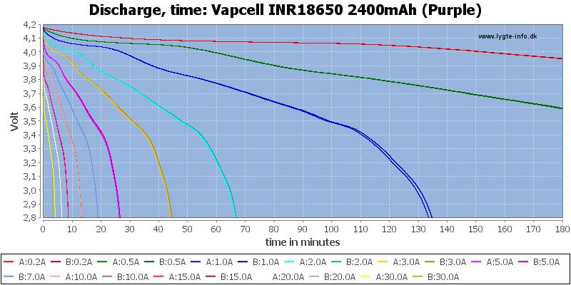 Vapcell%20INR18650%202400mAh%20(Purple)-CapacityTime