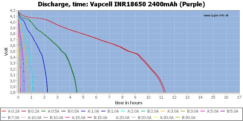Vapcell%20INR18650%202400mAh%20(Purple)-CapacityTimeHours
