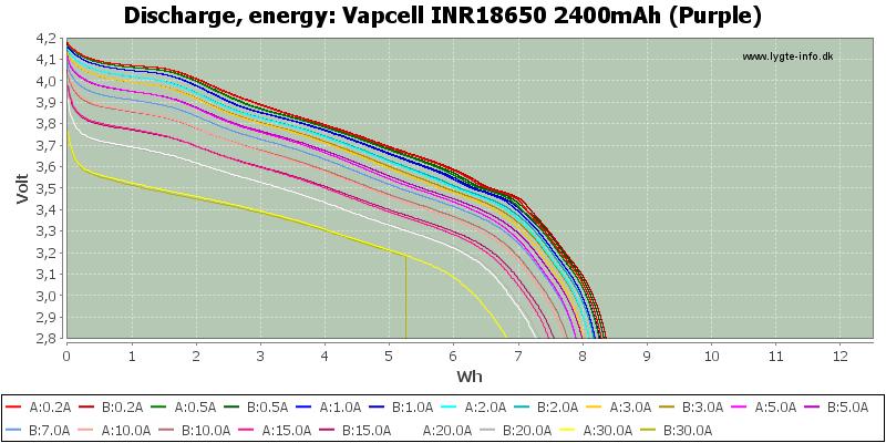 Vapcell%20INR18650%202400mAh%20(Purple)-Energy