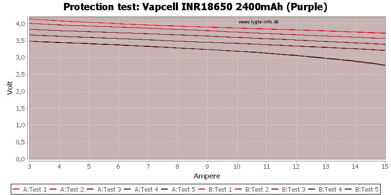 Vapcell%20INR18650%202400mAh%20(Purple)-TripCurrent