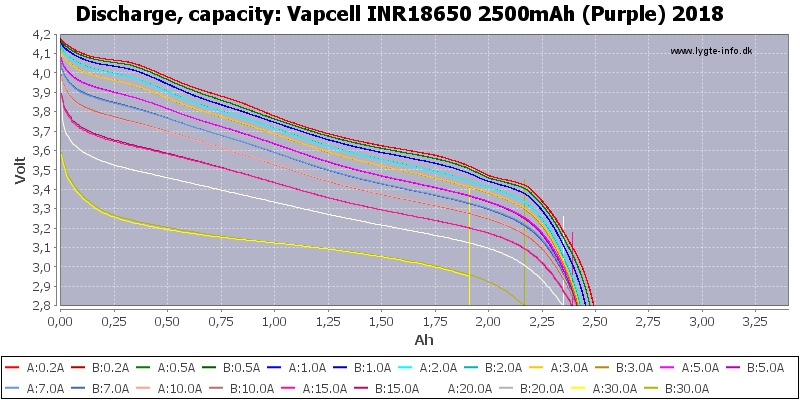Vapcell%20INR18650%202500mAh%20(Purple)%202018-Capacity