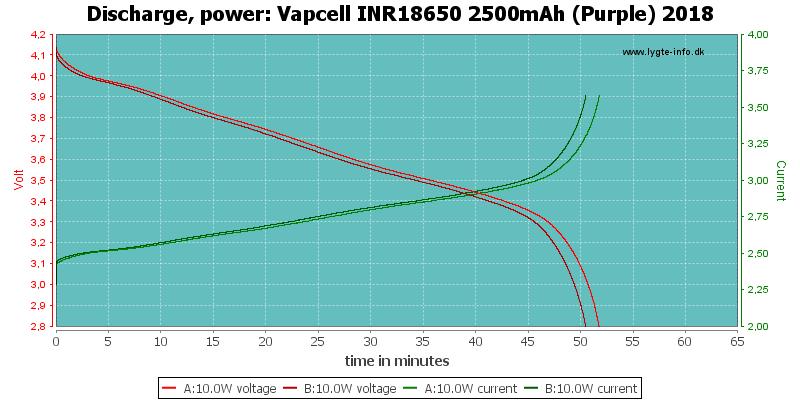 Vapcell%20INR18650%202500mAh%20(Purple)%202018-PowerLoadTime