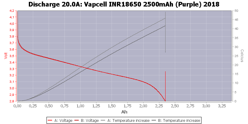 Vapcell%20INR18650%202500mAh%20(Purple)%202018-Temp-20.0