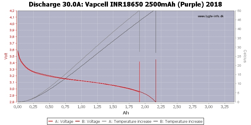 Vapcell%20INR18650%202500mAh%20(Purple)%202018-Temp-30.0
