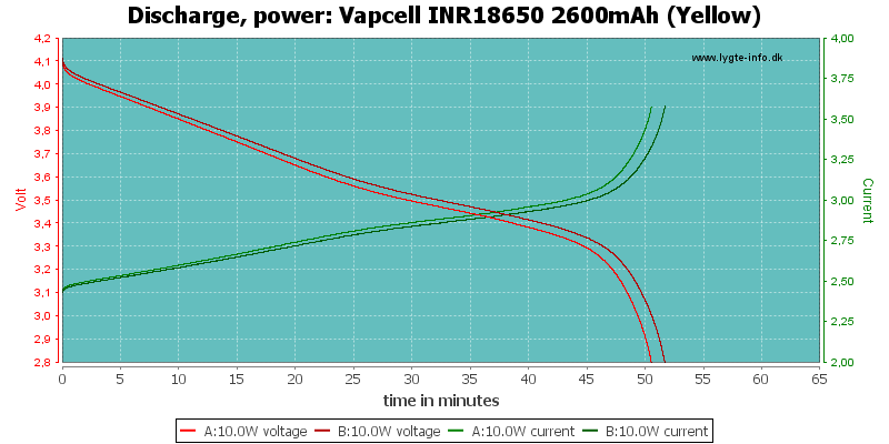 Vapcell%20INR18650%202600mAh%20(Yellow)-PowerLoadTime