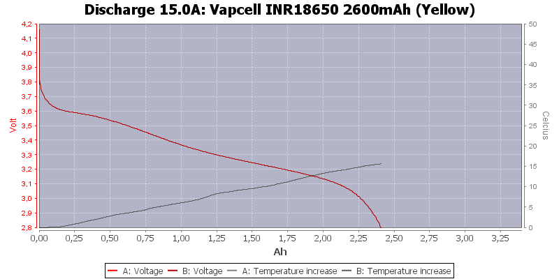 Vapcell%20INR18650%202600mAh%20(Yellow)-Temp-15.0