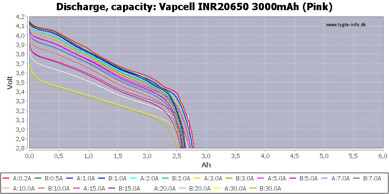 Vapcell%20INR20650%203000mAh%20(Pink)-Capacity