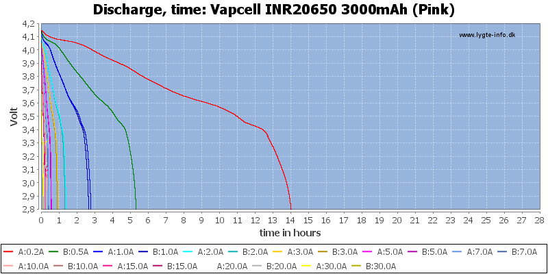 Vapcell%20INR20650%203000mAh%20(Pink)-CapacityTimeHours