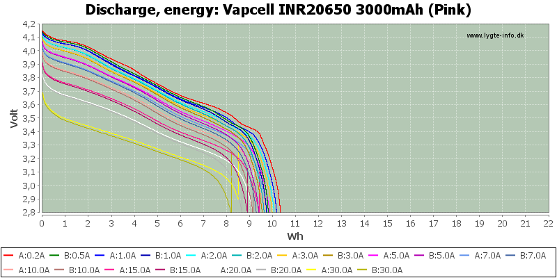 Vapcell%20INR20650%203000mAh%20(Pink)-Energy
