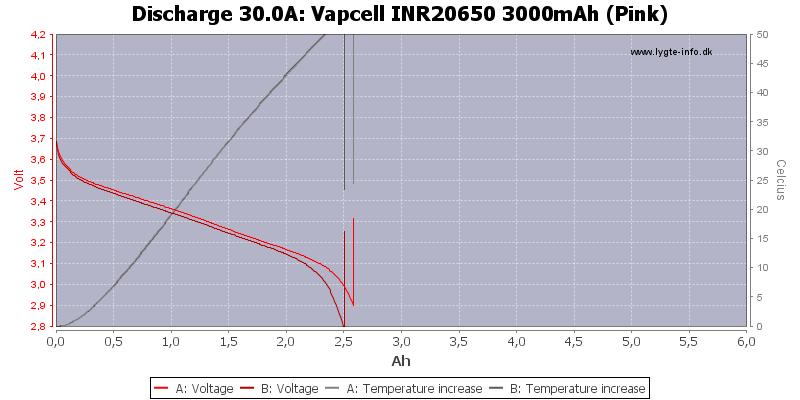 Vapcell%20INR20650%203000mAh%20(Pink)-Temp-30.0