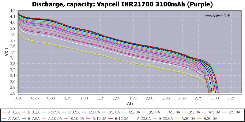 Vapcell%20INR21700%203100mAh%20(Purple)-Capacity