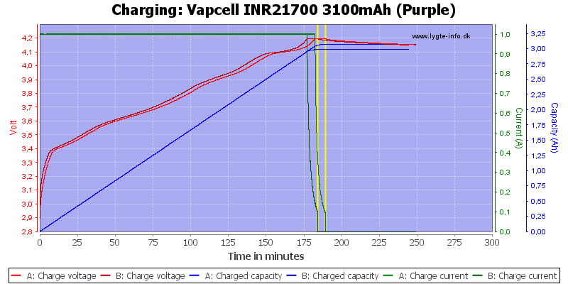 Vapcell%20INR21700%203100mAh%20(Purple)-Charge