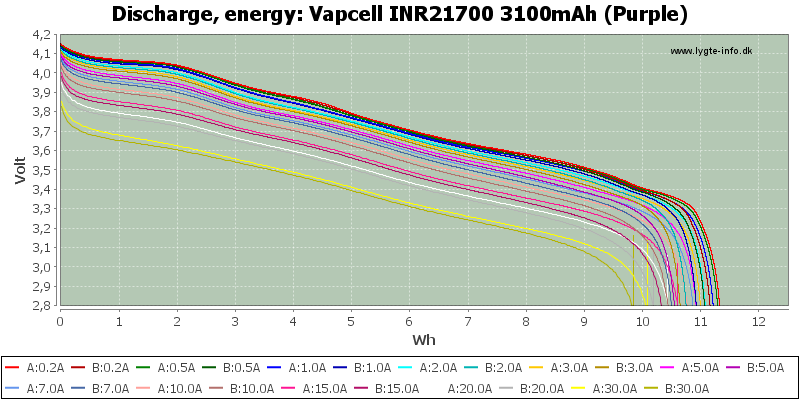 Vapcell%20INR21700%203100mAh%20(Purple)-Energy