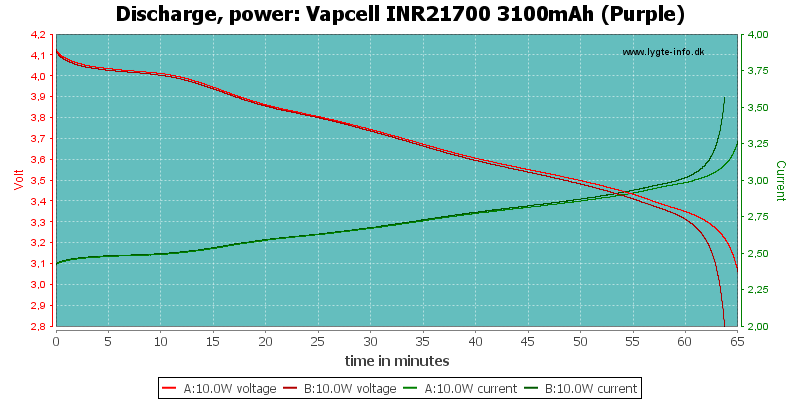 Vapcell%20INR21700%203100mAh%20(Purple)-PowerLoadTime