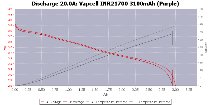 Vapcell%20INR21700%203100mAh%20(Purple)-Temp-20.0