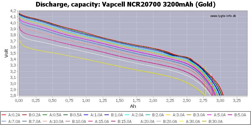 Vapcell%20NCR20700%203200mAh%20(Gold)-Capacity