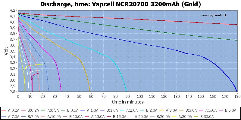 Vapcell%20NCR20700%203200mAh%20(Gold)-CapacityTime
