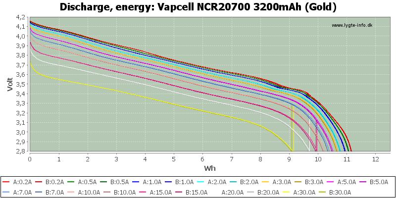 Vapcell%20NCR20700%203200mAh%20(Gold)-Energy