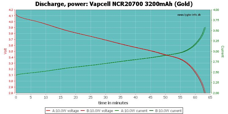 Vapcell%20NCR20700%203200mAh%20(Gold)-PowerLoadTime