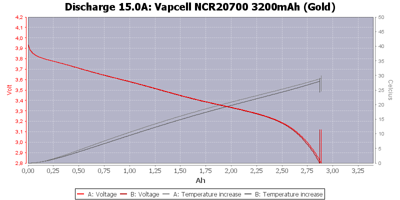 Vapcell%20NCR20700%203200mAh%20(Gold)-Temp-15.0