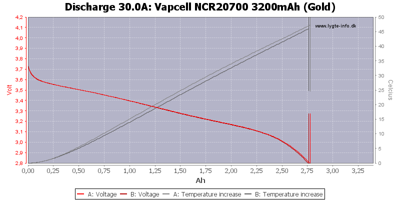 Vapcell%20NCR20700%203200mAh%20(Gold)-Temp-30.0